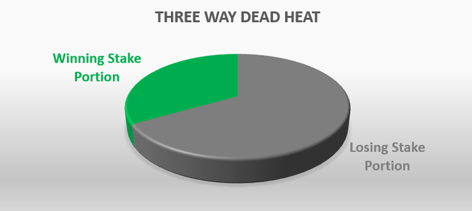 Three Way Dead Heat Portioning Pie Chart