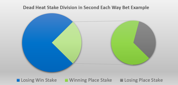 Dead Heat in Each Way Bets Portioning Pie Chart