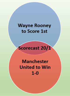 Scorecast Venn Diagram