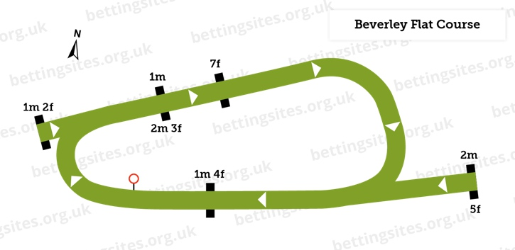 Beverley Flat Course Diagram
