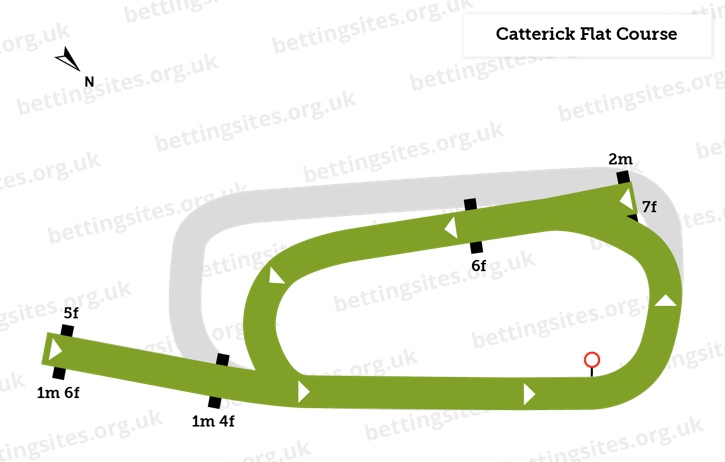 Catterick Flat Course Diagram