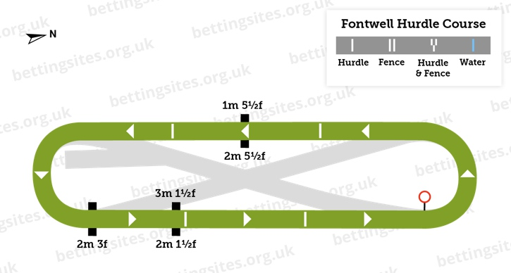 Fontwell Hurdle Course Diagram