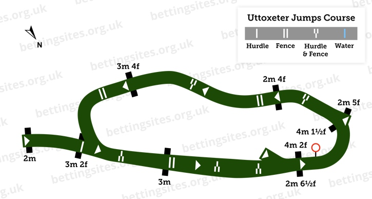 Uttoxeter Racecourse Jumps Course Diagram